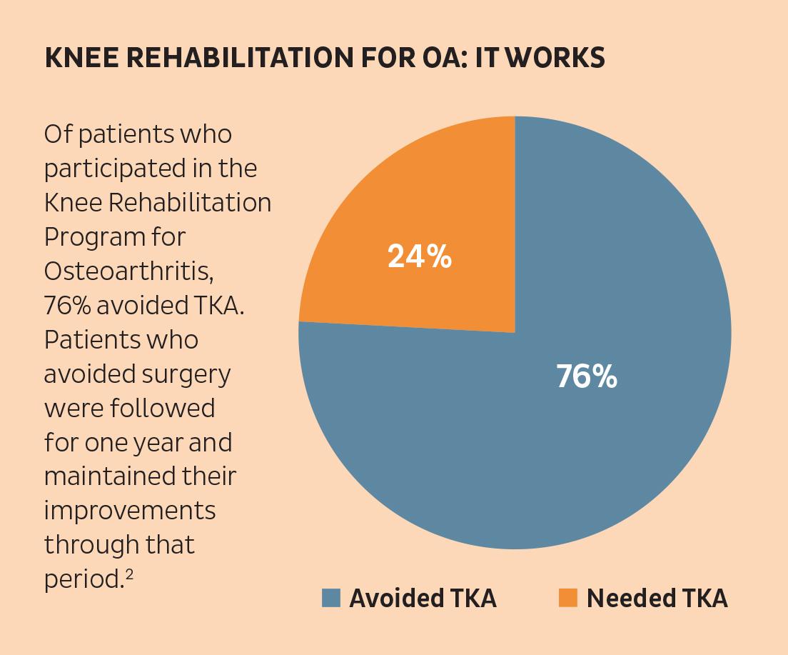 4 Knee Rehabilitation for OA